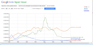 Google ngraph viewer graph of Civil War terms